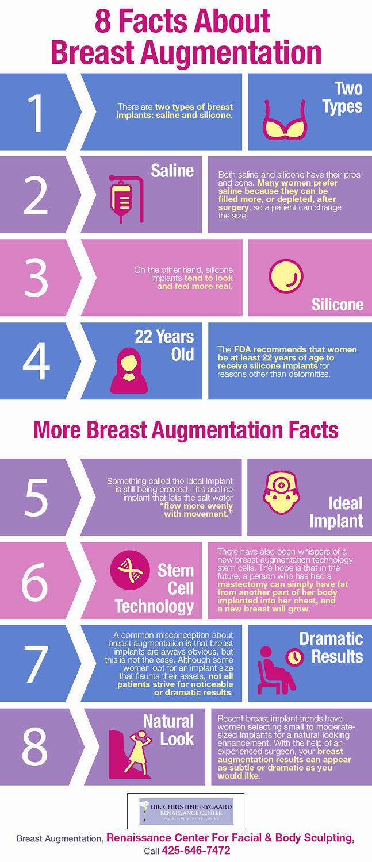 Breast augmentation fact