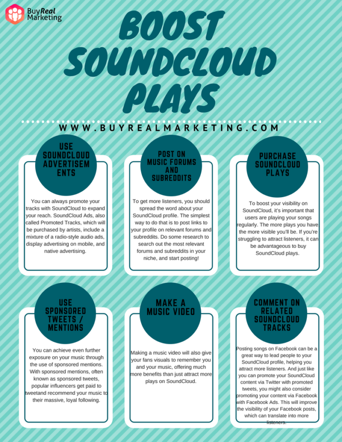 Boost SoundCloud Plays Infographic | Latest Infographics