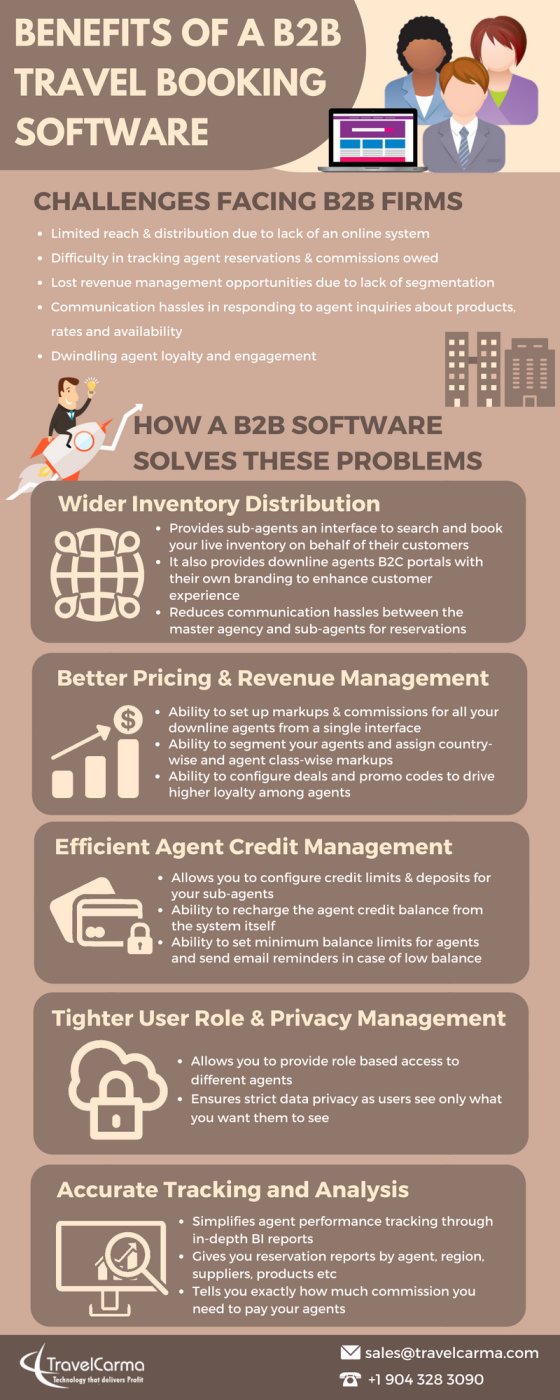 Benefits of a B2B Travel Booking Software | Latest Infographics